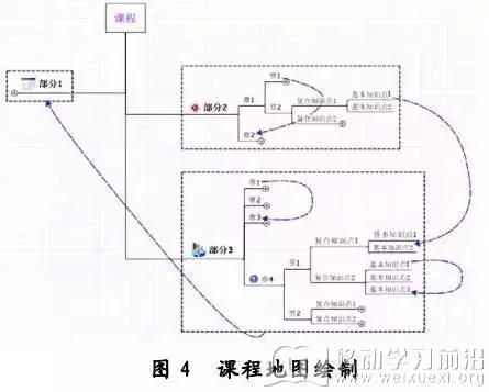 """图4是一个完整的系统初始化课程框架,+""""表示该复合知识点具有相应的子"""