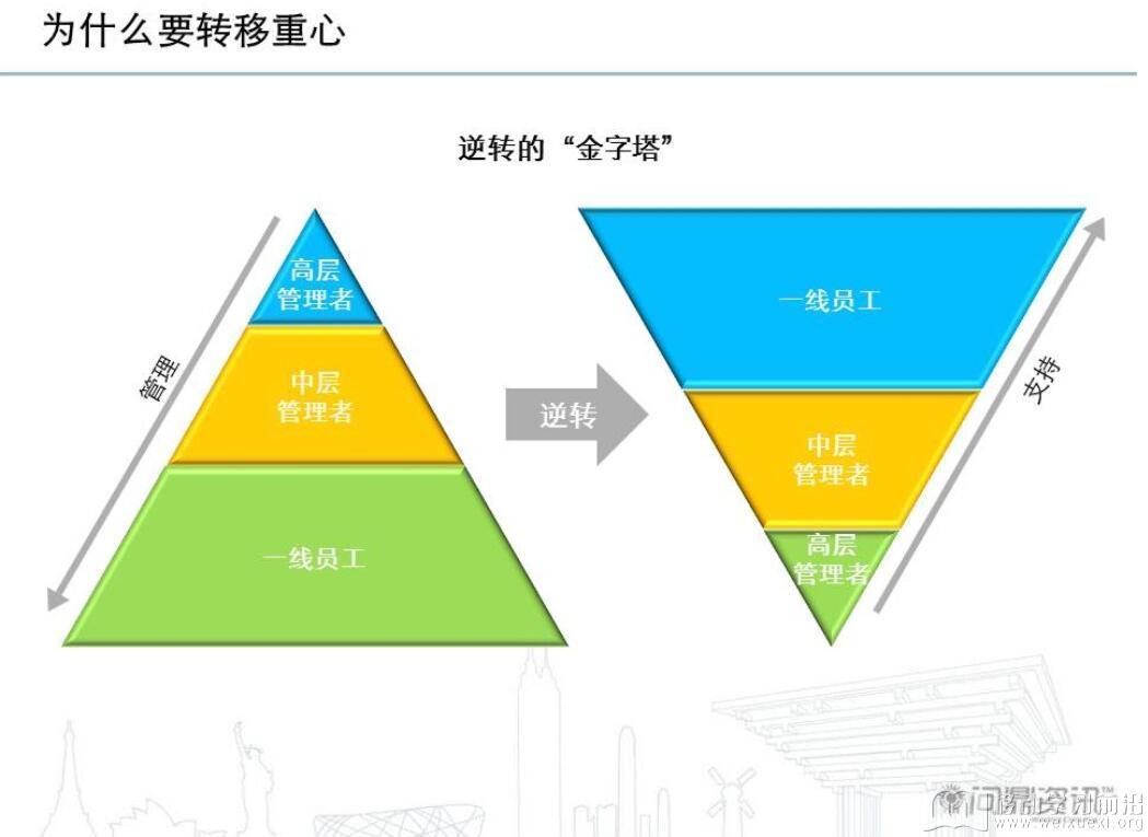 传统的金字塔组织结构在假设信息不对称的情况下,高层管理者